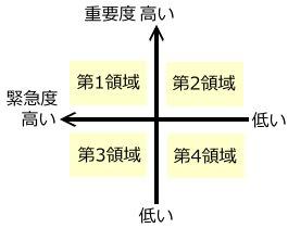 7つの習慣の領域
